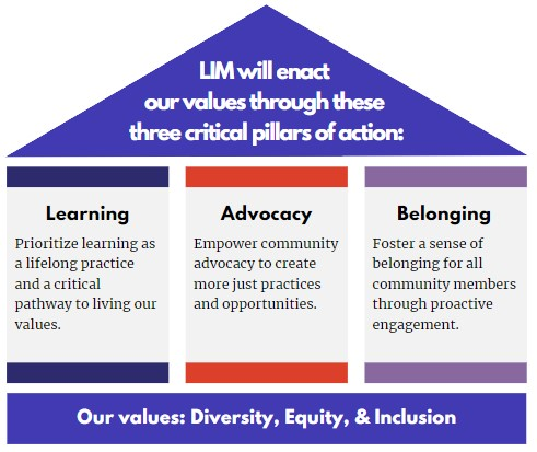 LIM's three critial pillars of action: learning, advocay, belonging